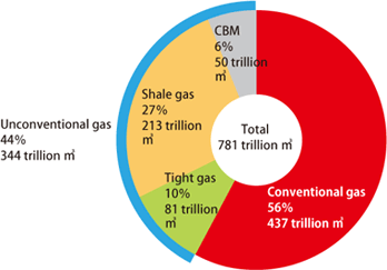 Technically recoverable quantities of conventional and unconventional gas resources