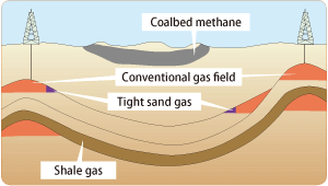 Unconventional gas
