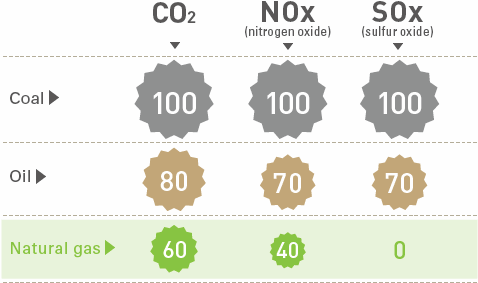 Comparison of Emissions during Combustion (Coal = 100)