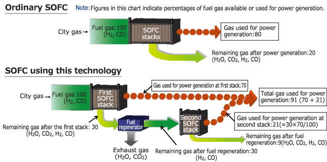 SOFC Technology for Using More Injected Fuel for Power Generation