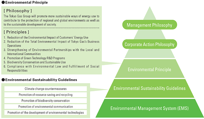 Environmental Principle and Environmental Sustainability Guidelines