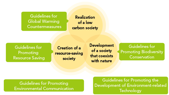 Overview Image of Environmental Protection Guidelines