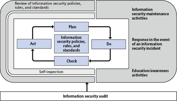 PDCA Cycle for Ensuring Information Security