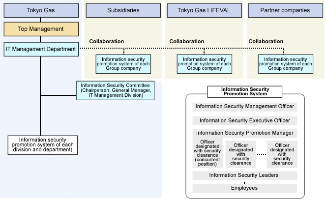 Tokyo Gas Group Information Security Promotion System Chart