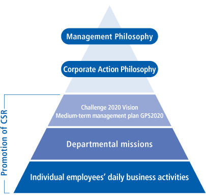 Promoting CSR and Implementing Our Management Philosophy and Corporate Action Philosophy