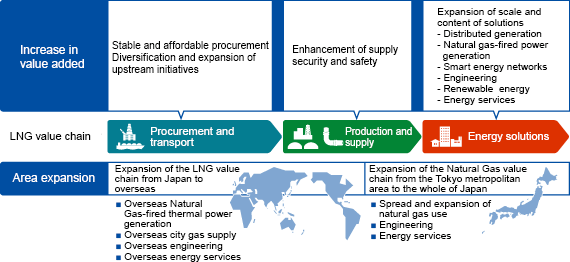 Enhancement of LNG Value Chain Targeted by Challenge 2020 Vision