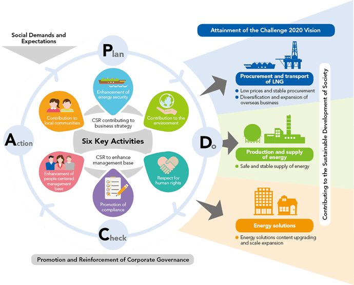 The CSR Management PDCA Cycle