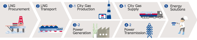 The Tokyo Gas Group's LNG Value Chain