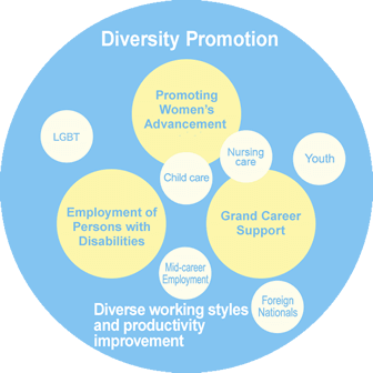Diversity Promotion at Tokyo Gas Group in Overview