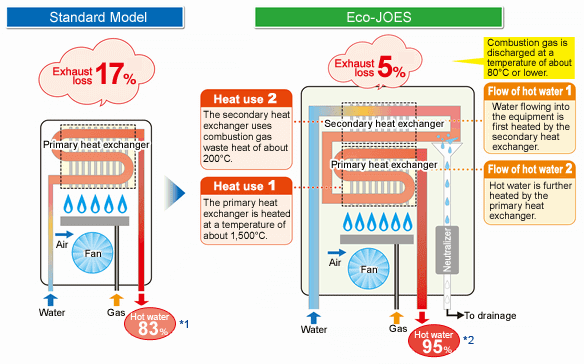 How the Eco-JOES highly efficient water heaters work
