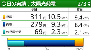 Remote controller display for checking energy use status