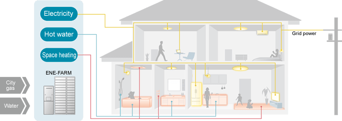 Residential CHP System (overview of the system for the Panasonic ENE-FARM 2019 model)