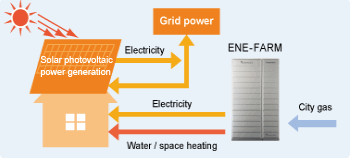 Dual Power Generation by Solar Power and the ENE-FARM
