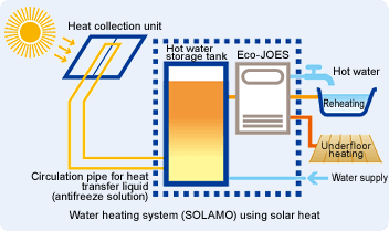 Gas water heating system based on solar heat that uses solar energy to boil water (SOLAMO)