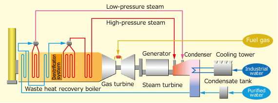 Combined Cycle Power Generation