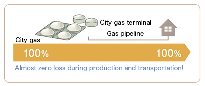 High Efficiency of the City Gas System