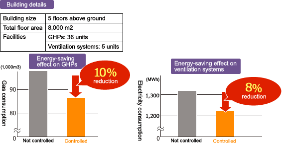 Typical Energy Savings Achieved by Using Raku-Sho BEMS at a Customer Facility (Commercial Multi-Tenant Building)