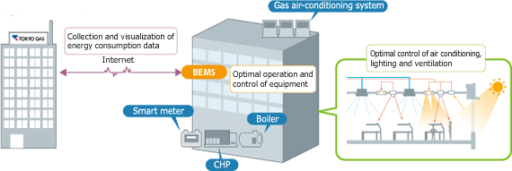 Schematic of an Energy Smart Commercial Building