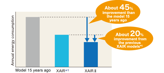 Annual Energy Consumption Improvement by XAIR Series