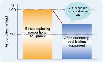Air Conditioning Load Reduction Rate with Cool Kitchen Equipment