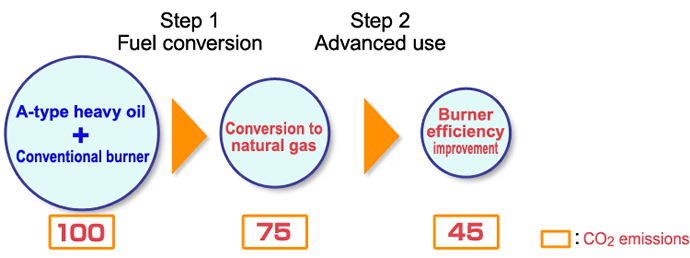 Reducing CO2 emissions by switching to natural gas and using it more efficiently
