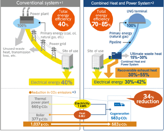 Using Energy Effectively and Reducing CO2 Emissions with CHP Systems