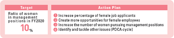 Action Plan for Promoting Women's Careers (Tokyo Gas Co., Ltd.)