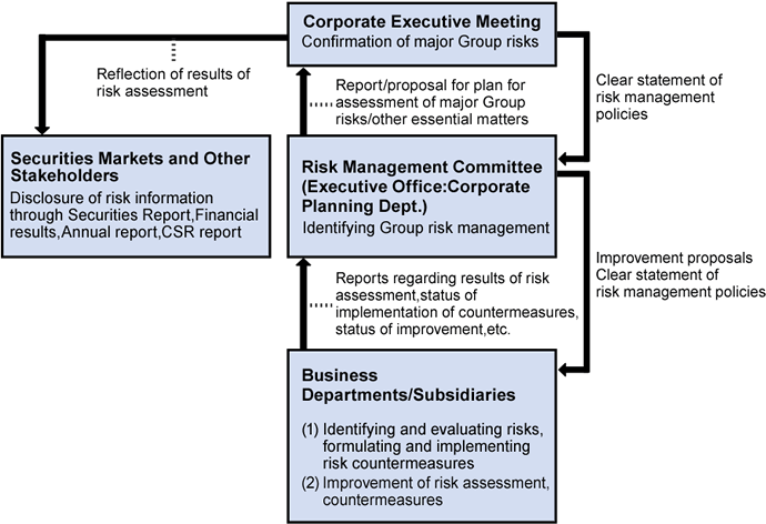 Enterprise Risk Management (ERM) System