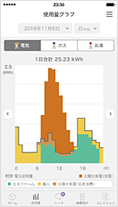 App Screen Showing Electricity, Gas and Hot Water Usage