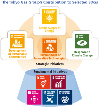 The Tokyo Gas Group's Contribution to the SDGs as a Total