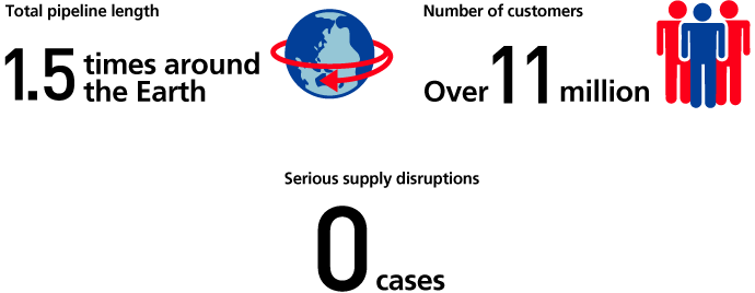 Total pipeline length 1.5 times around the Earth, Number of customers Over 11 million, Serious supply disruptions 0 cases