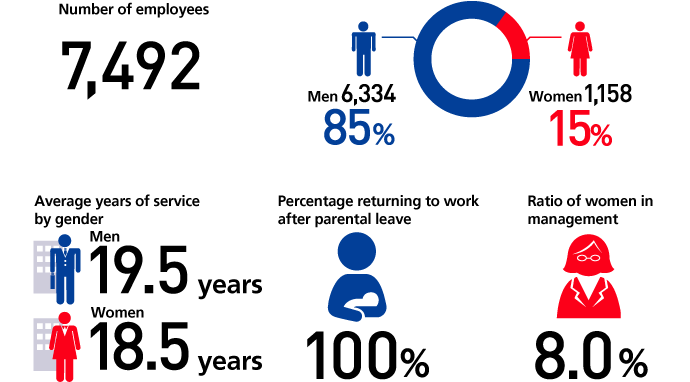Number of employees 7,492 (Men 6,334 85%,Women 1,158 15%), Average years of service by gender (Men 19.5 years,Women 18.5 years), Percentage returning to work after parental leave 100%, Ratio of women in management 8.0%