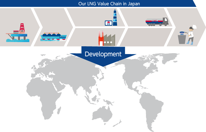 Our LNG Value Chain in Japan