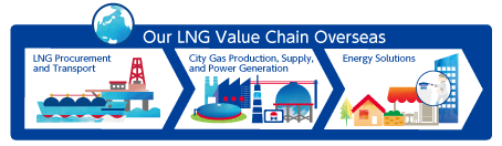 Our LNG Value Chain Overseas