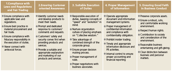(Fig) Tokyu Fudosan Holdings Group Code of Conduct