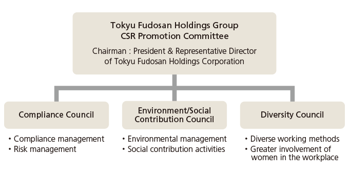 (Fig) Organization chart of CSR promotion