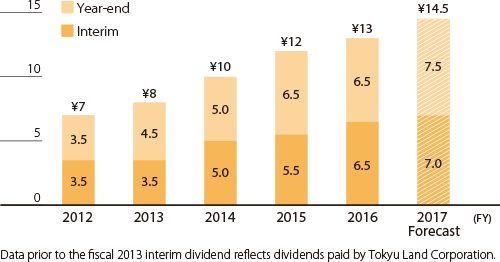 (Fig)Trends in Cash Dividends per Share
