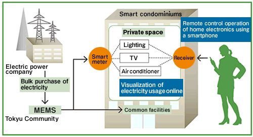 (Fig)Managing energy usage of condominiums
