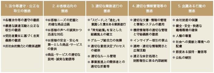 (図)行動基準