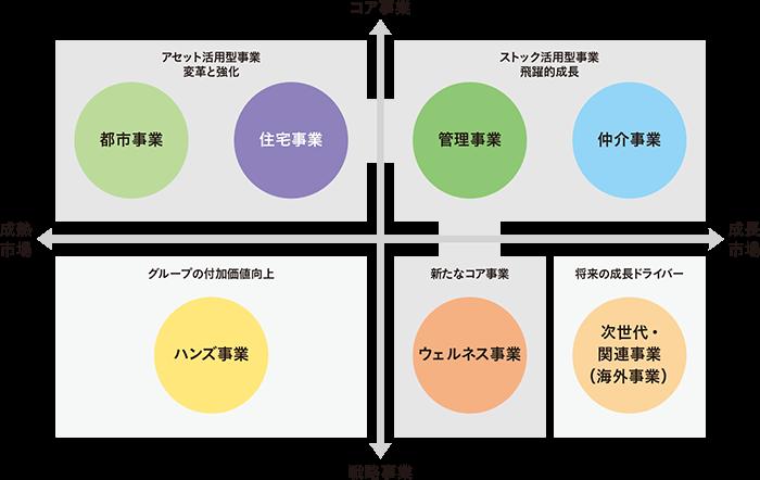 (図)事業セグメント