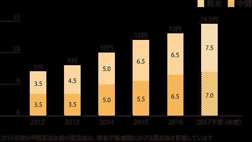 (グラフ)1株当たり配当金の推移