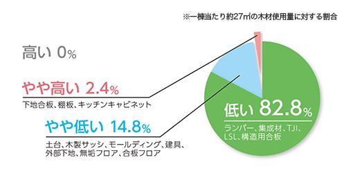 (グラフ)木材環境負荷評価 注文住宅ミルクリーク