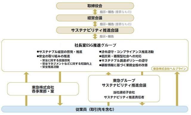 サステナビリティ・CSR推進体制図