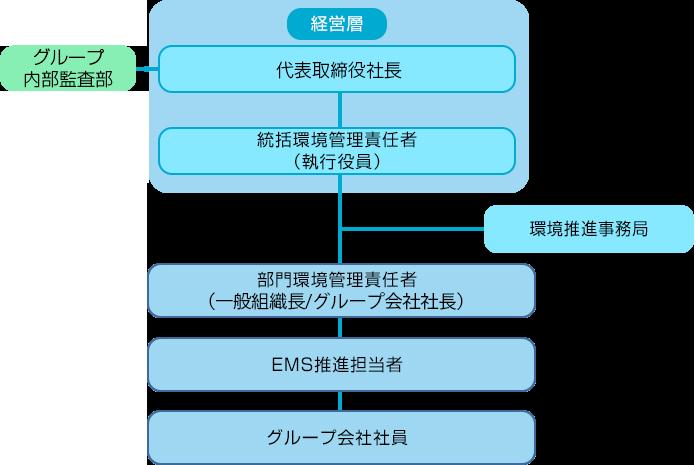 推進体制の図