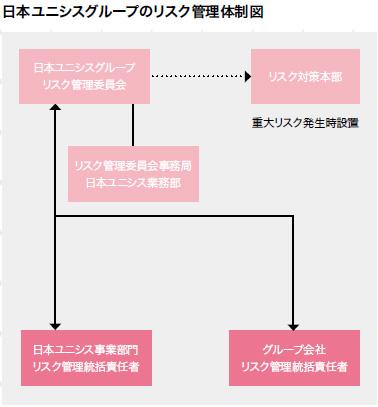 日本ユニシスグループのリスク管理体制図