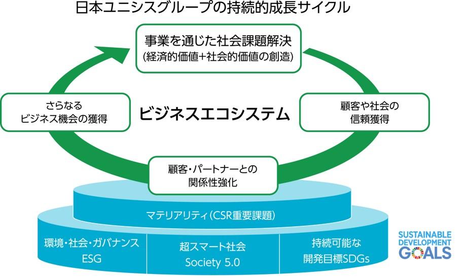 日本ユニシスグループの持続的成長サイクルの図