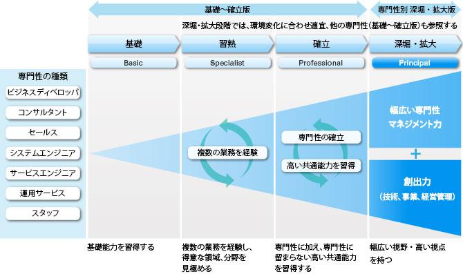 キャリアパス(能力開発の指針)イメージ図