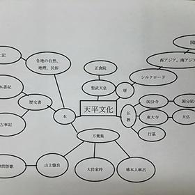 歴史の教科書 p47~48のマインドマップ
