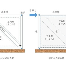 トラス補強 と 板壁補強