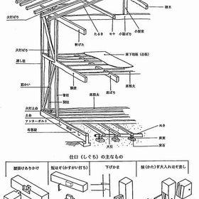 在来木造軸組工法